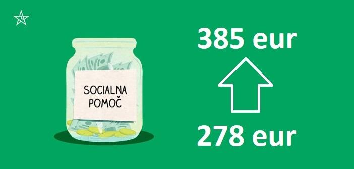 Dvig socialne pomoči na 365 evrov: korak k pravi socialni državi