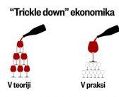 Davčna reforma ne bo imela pozitivnih makroekonomskih učinkov